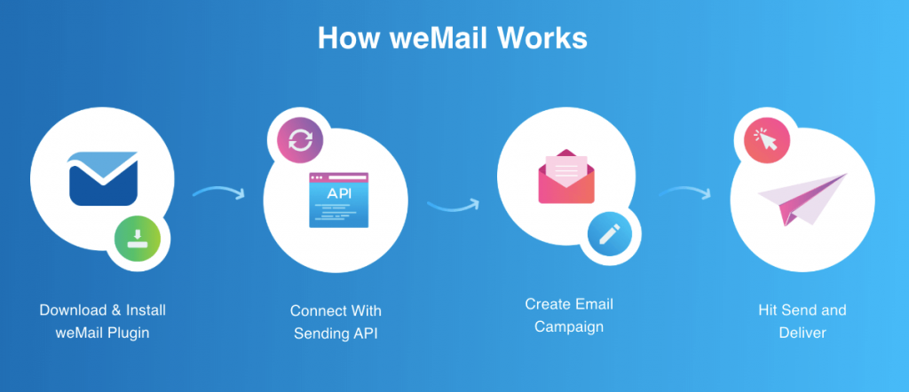 how weMail works