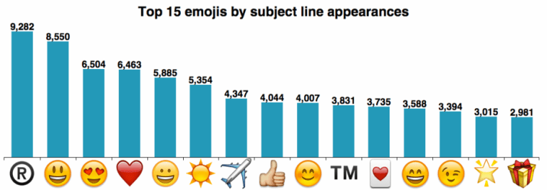 emoji in email subject line
