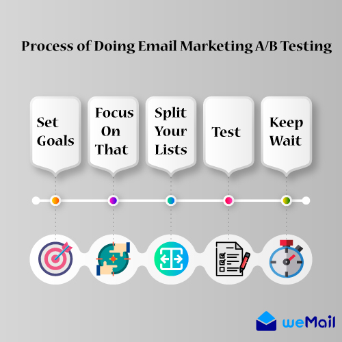 Email marketing AB testing