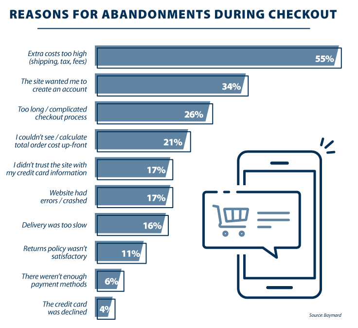 Cart-Abandonment-reasons