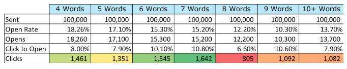 subject line length