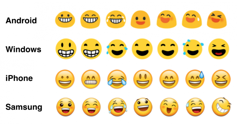 Appearance of Emojis in Different Devices