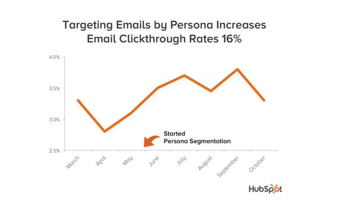 email personas increases CTR