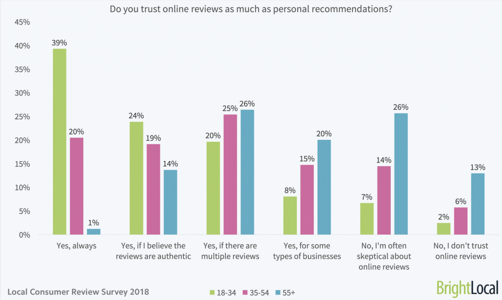 trusting-online-reviews