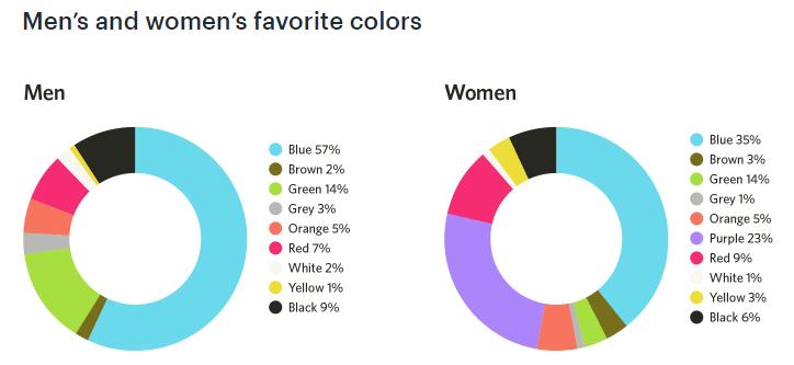 Men and women favorite color in CTA
