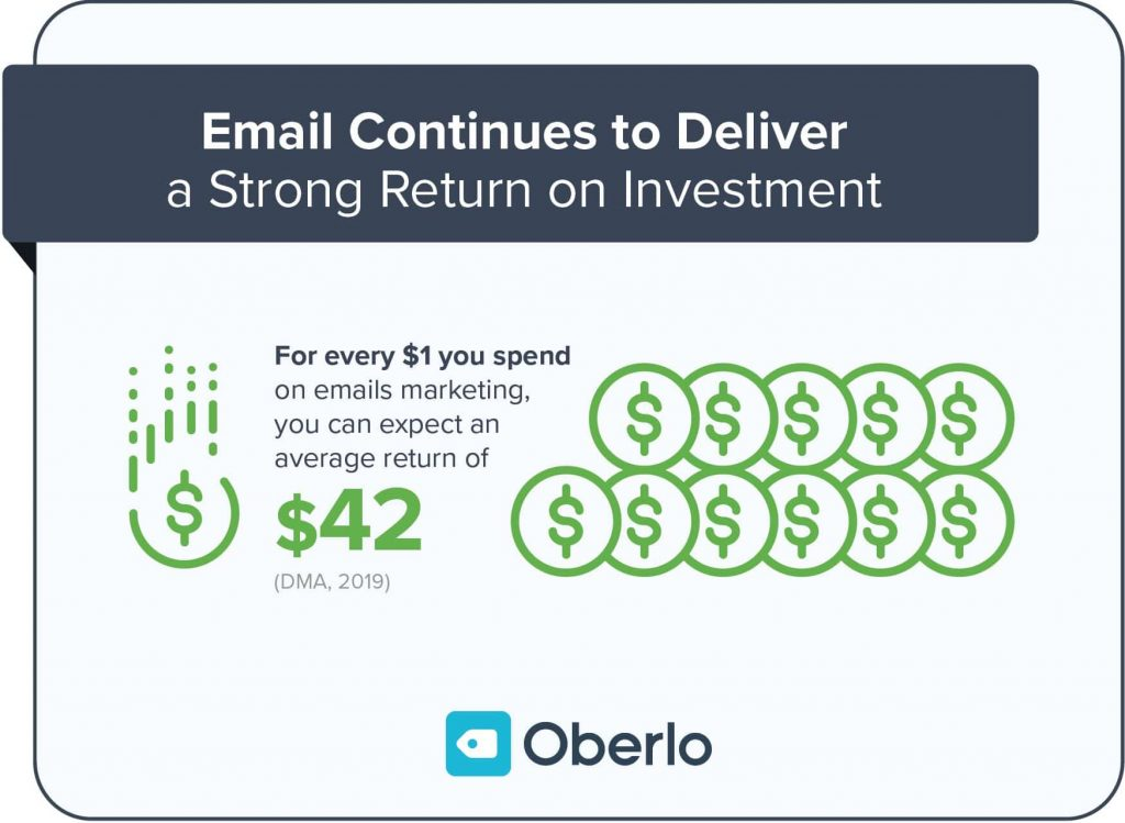 ecommerce email marketing ROI
