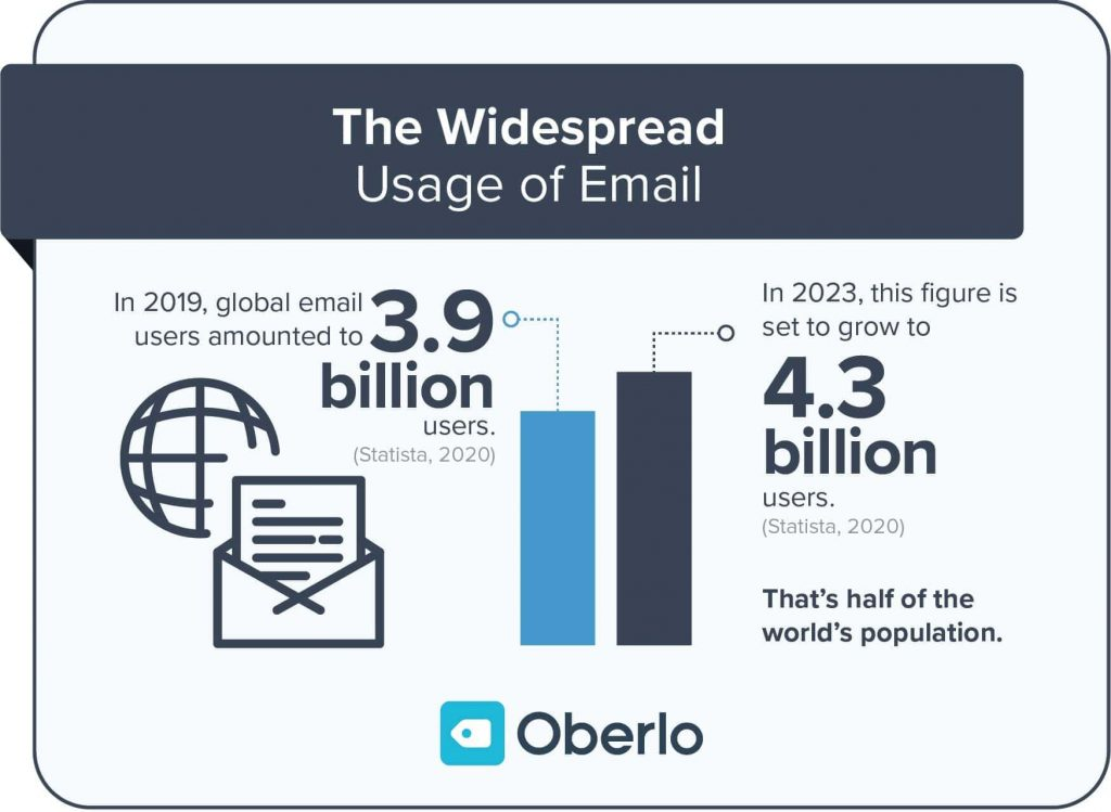 Email User