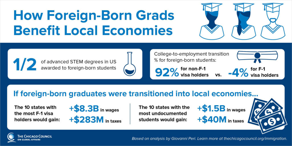 infographic immigration highered