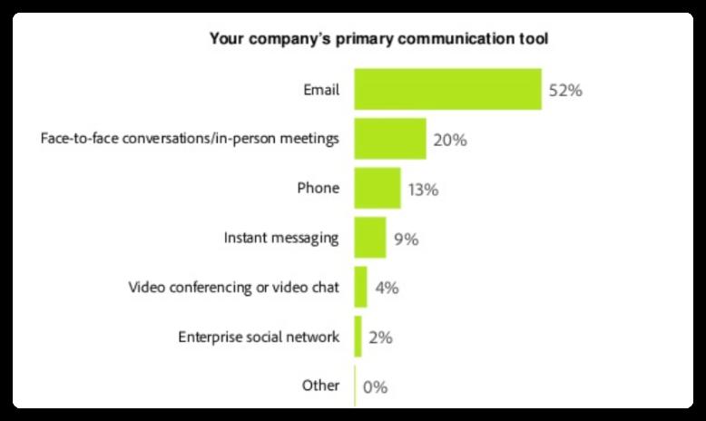 companies primary communication tool