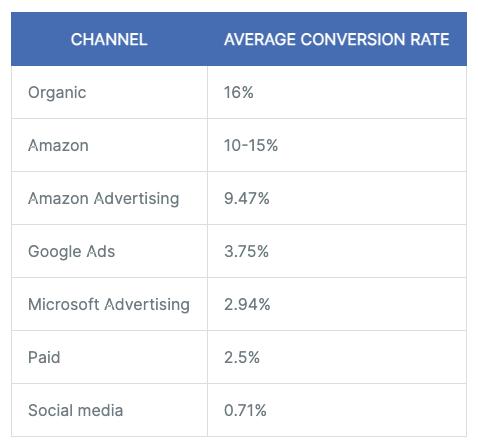 email marketing vs social media conversion rate