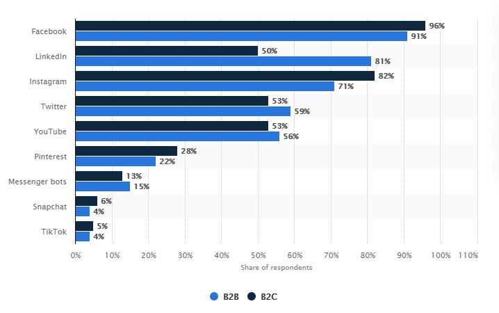 b2c social channel usage