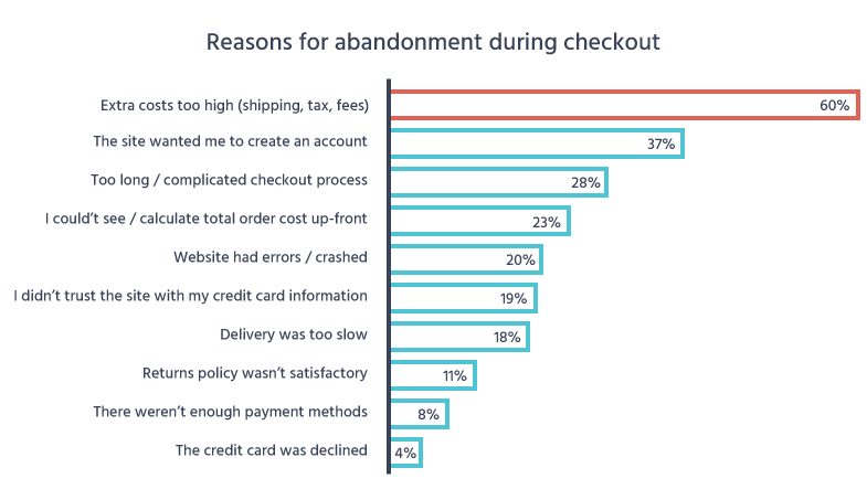 Increase Revenue from Checkout Conversions