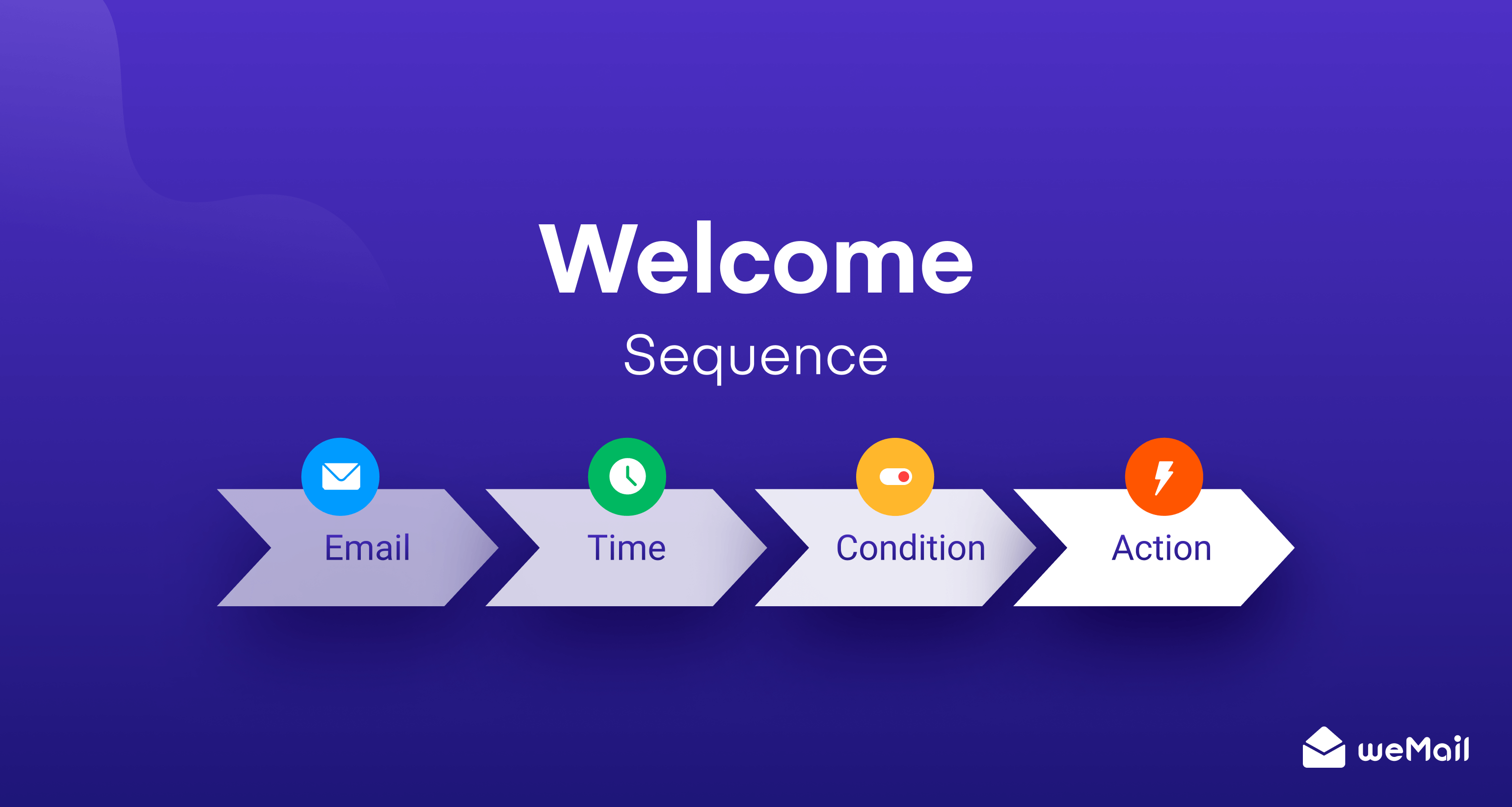 How to Create an Automated Welcome Sequence