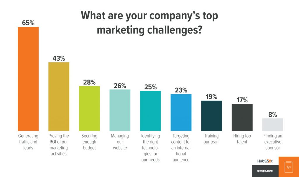 lead generation is a challenge