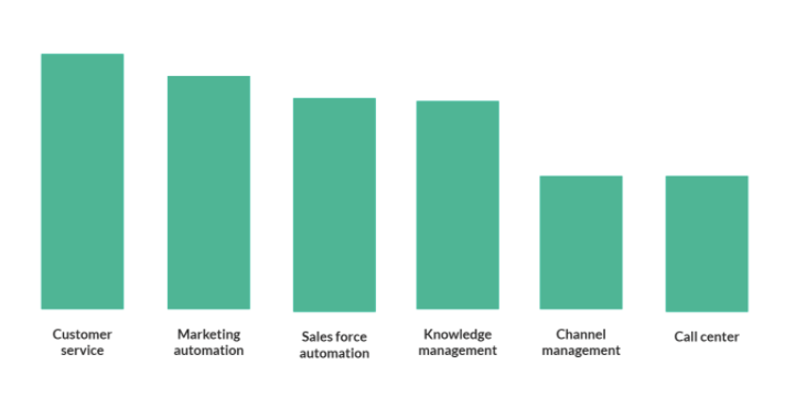Implement Technologies to Maintain Your Customer Relationship