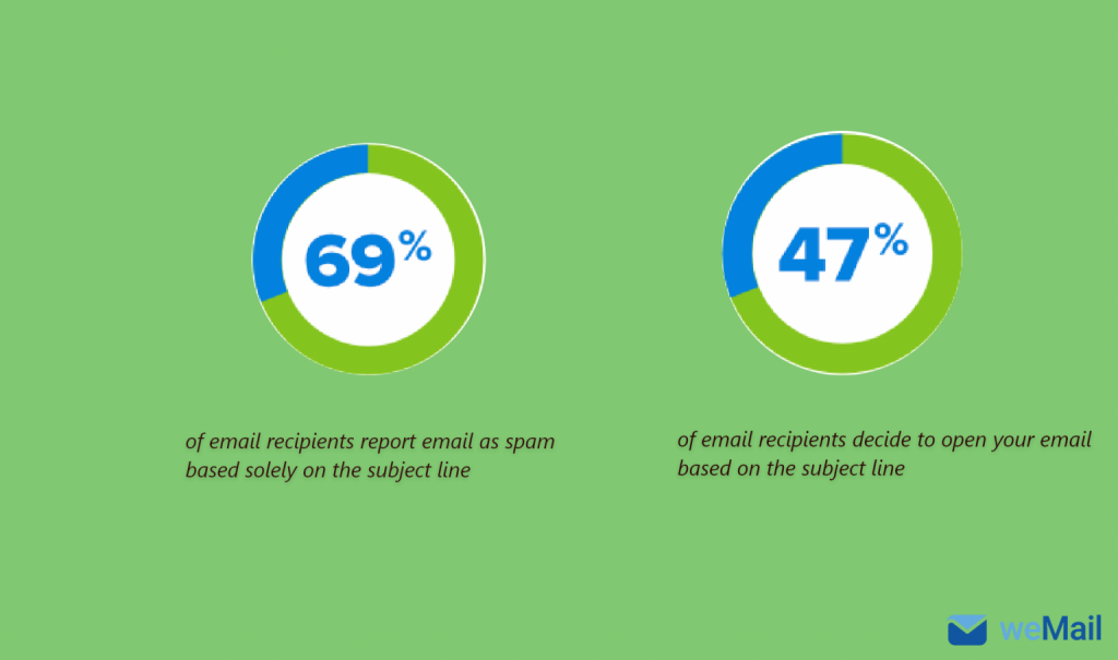 importance of subject line